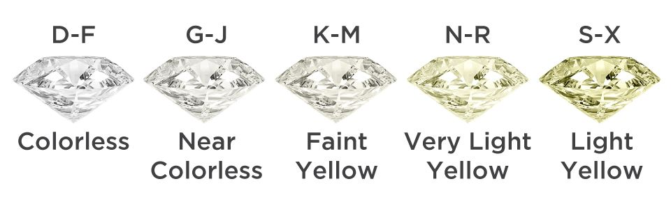 engagement ring color scale
